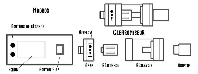 Anatomie cigarette électronique