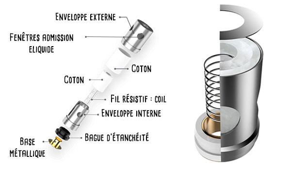 Anatomie d'une résistance pour cigarette électronique